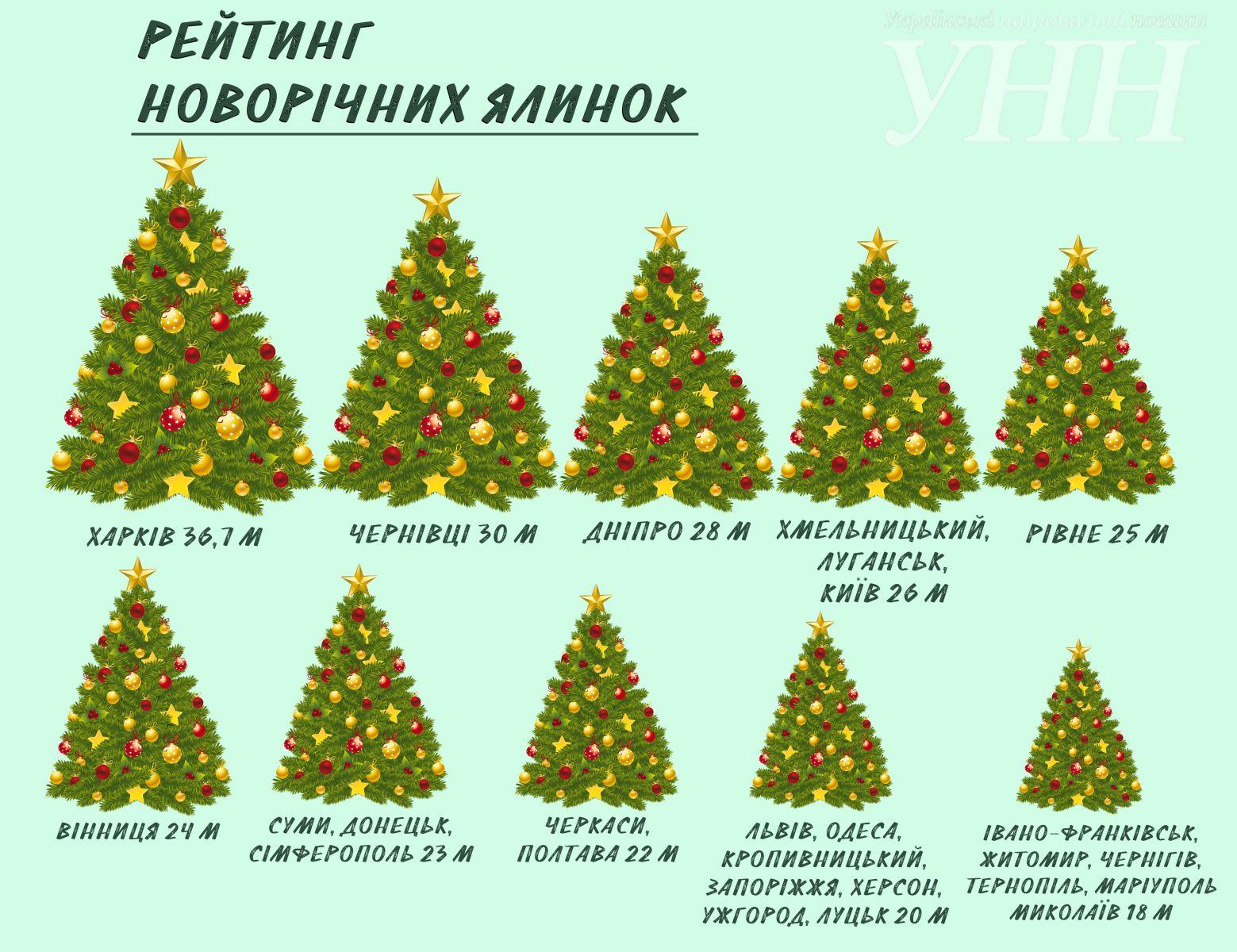 Де в Україні найвища ялинка