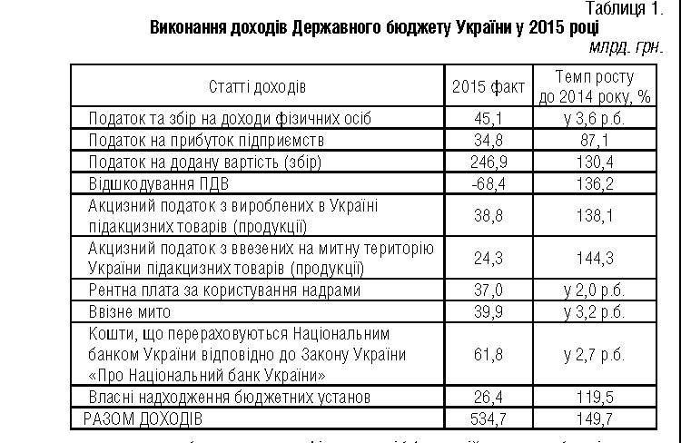 Аналз структури податкв сдо державного бюджету украни