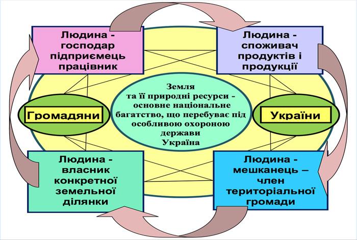 Багатофункціональна роль людини-громадянина України як повноправного члена громадянського суспільства у процесі природокористування
